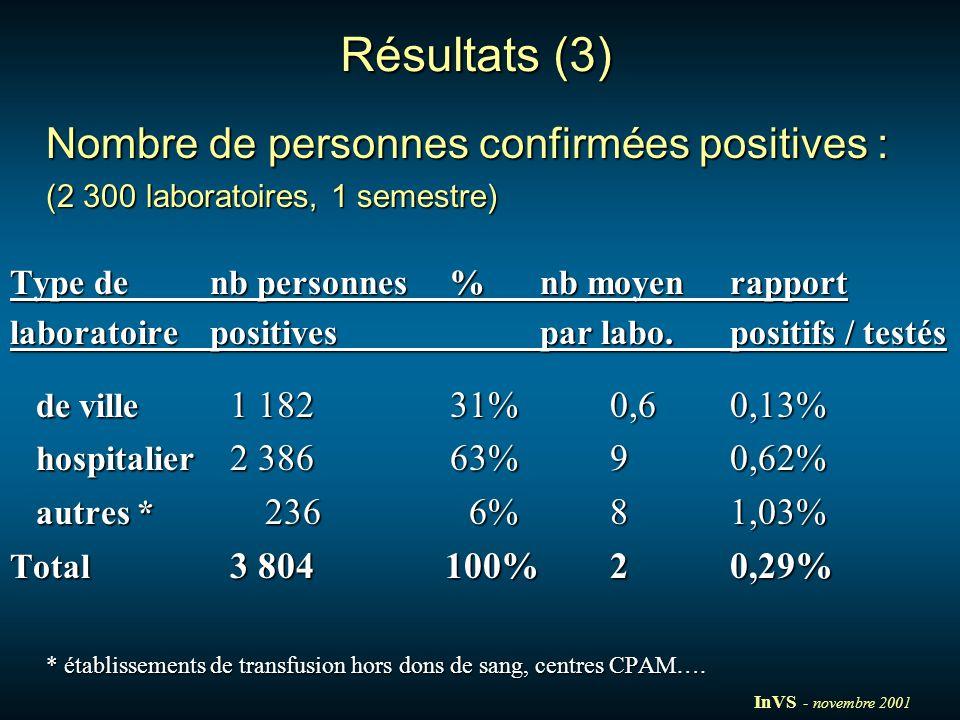 Résultats (3) Nombre de personnes confirmées positives : (2 300 laboratoires, 1 semestre) Type de nb personnes%nb moyen rapport laboratoirepositivespar labo.positifs / testés de ville 1 18231%0,60,13% de ville 1 18231%0,60,13% hospitalier 2 38663%90,62% hospitalier 2 38663%90,62% autres * 236 6%81,03% autres * 236 6%81,03% Total 3 804 100%20,29% * établissements de transfusion hors dons de sang, centres CPAM….