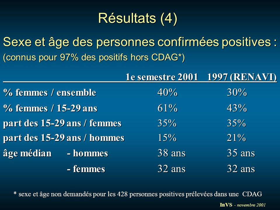 Résultats (4) Sexe et âge des personnes confirmées positives : (connus pour 97% des positifs hors CDAG*) 1e semestre 20011997 (RENAVI) % femmes / ensemble 40%30% % femmes / 15-29 ans 61%43% part des 15-29 ans / femmes35%35% part des 15-29 ans / hommes 15%21% âge médian - hommes 38 ans35 ans - femmes 32 ans32 ans * sexe et âge non demandés pour les 428 personnes positives prélevées dans une CDAG InVS - novembre 2001