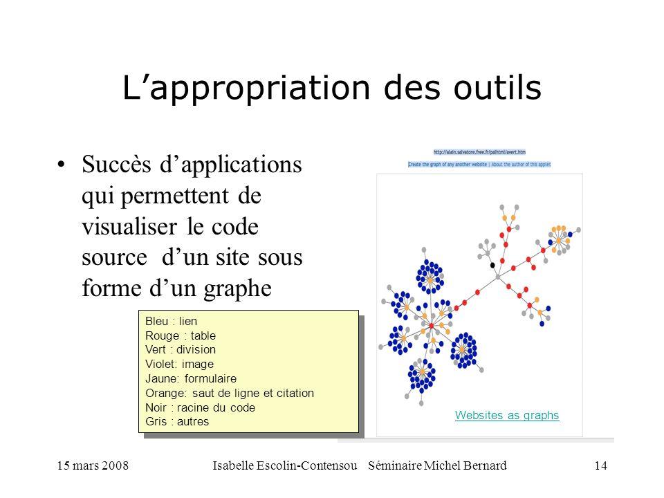 15 mars 2008Isabelle Escolin-Contensou Séminaire Michel Bernard14 Lappropriation des outils Succès dapplications qui permettent de visualiser le code