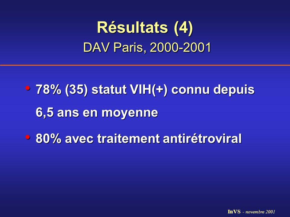 Résultats (4) DAV Paris, 2000-2001 78% (35) statut VIH(+) connu depuis 6,5 ans en moyenne 78% (35) statut VIH(+) connu depuis 6,5 ans en moyenne 80% a