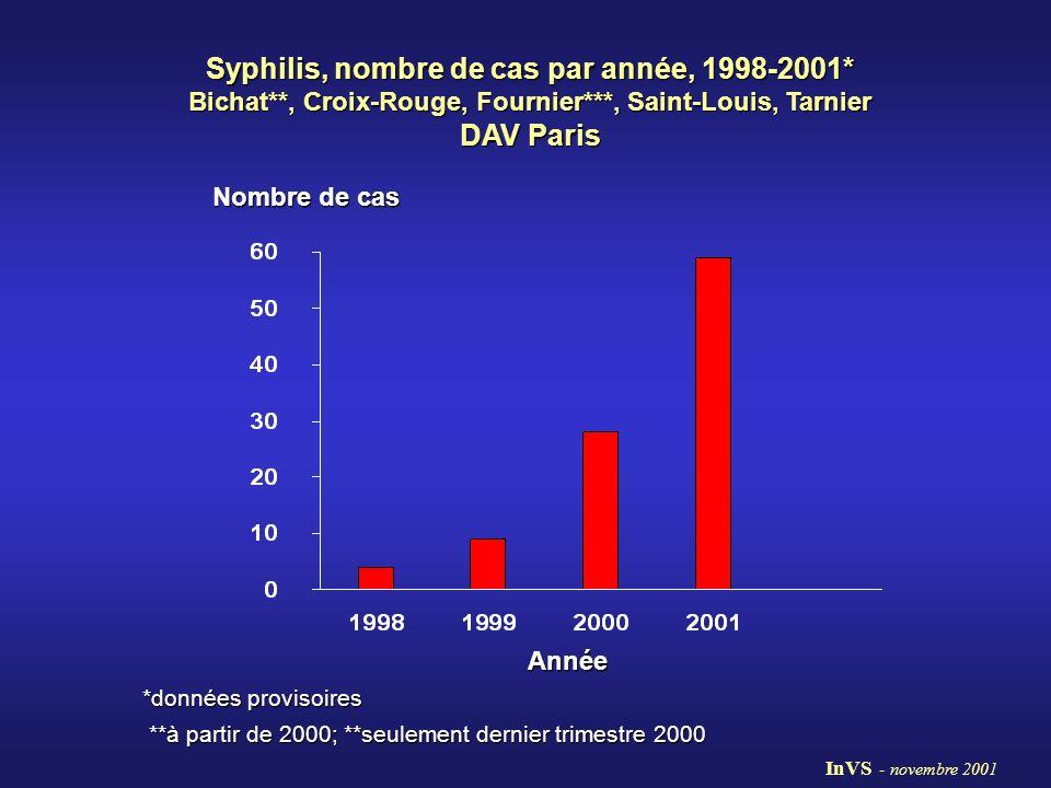 Syphilis, nombre de cas par année, 1998-2001* Bichat**, Croix-Rouge, Fournier***, Saint-Louis, Tarnier DAV Paris Nombre de cas Année *données provisoi
