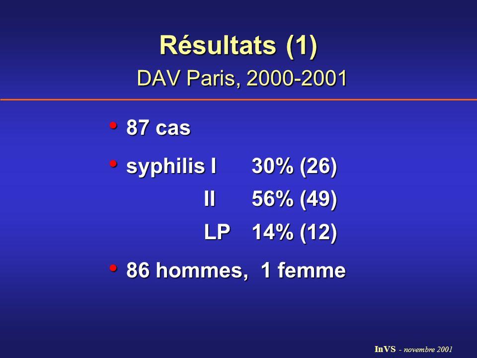 Résultats (1) DAV Paris, 2000-2001 87 cas 87 cas syphilis I 30% (26) syphilis I 30% (26) II 56% (49) LP 14% (12) 86 hommes, 1 femme 86 hommes, 1 femme