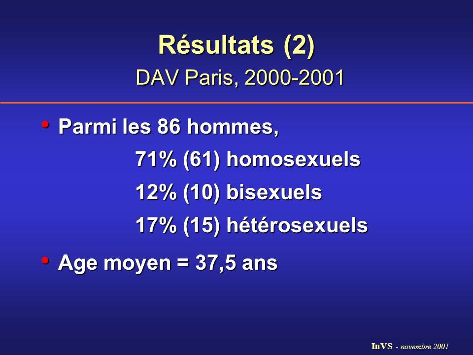 Résultats (2) DAV Paris, 2000-2001 Parmi les 86 hommes, Parmi les 86 hommes, 71% (61) homosexuels 12% (10) bisexuels 17% (15) hétérosexuels Age moyen