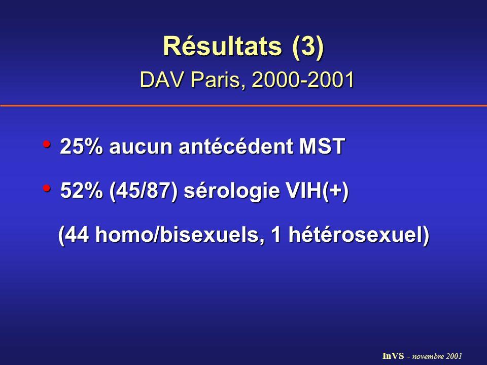 Résultats (3) DAV Paris, 2000-2001 25% aucun antécédent MST 25% aucun antécédent MST 52% (45/87) sérologie VIH(+) 52% (45/87) sérologie VIH(+) (44 hom