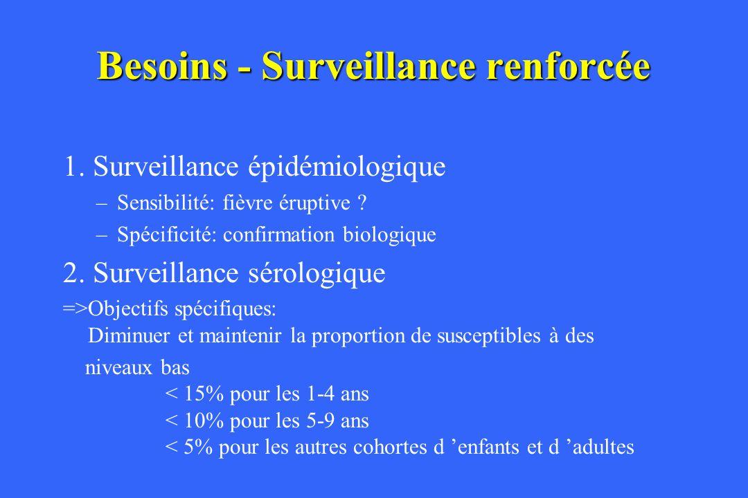 Besoins - Surveillance renforcée 3.Surveillance génotypique 4.