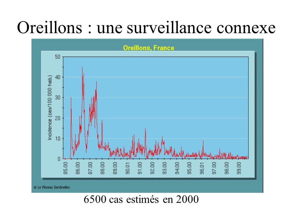 Oreillons : une surveillance connexe 6500 cas estimés en 2000