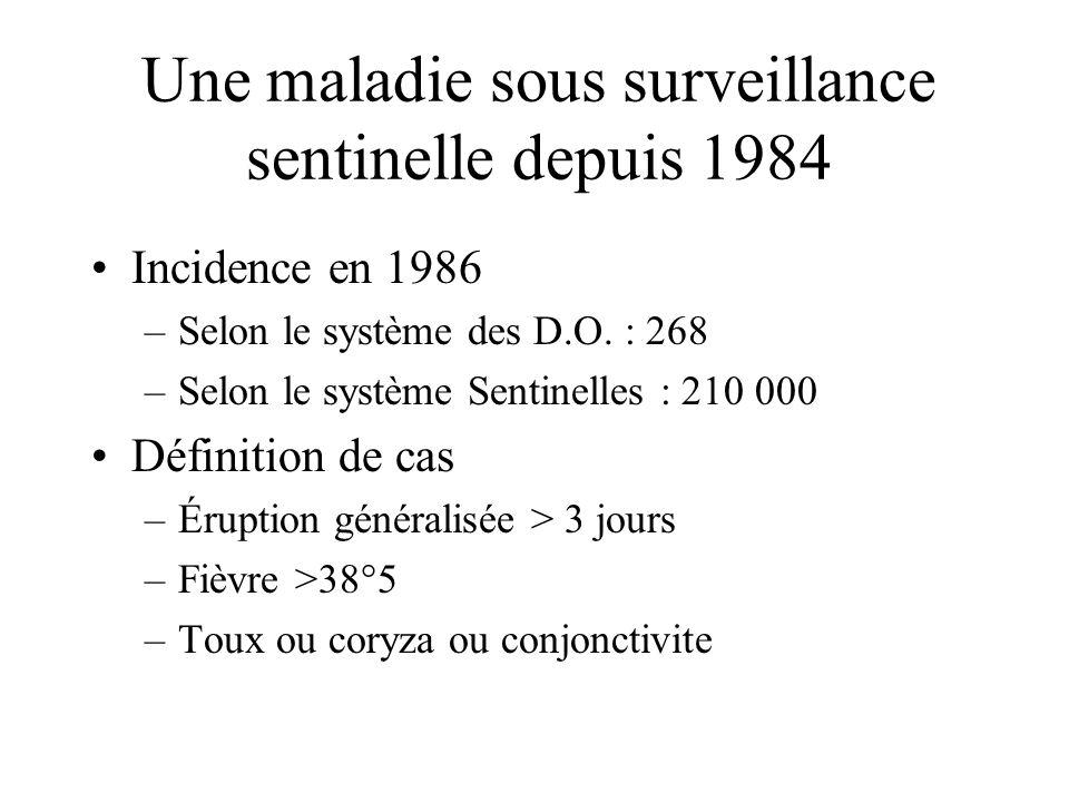 Une maladie sous surveillance sentinelle depuis 1984 Incidence en 1986 –Selon le système des D.O. : 268 –Selon le système Sentinelles : 210 000 Défini