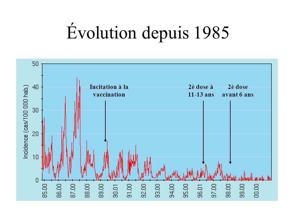 Évolution depuis 1985 Incitation à la vaccination 2è dose à 11-13 ans 2è dose avant 6 ans
