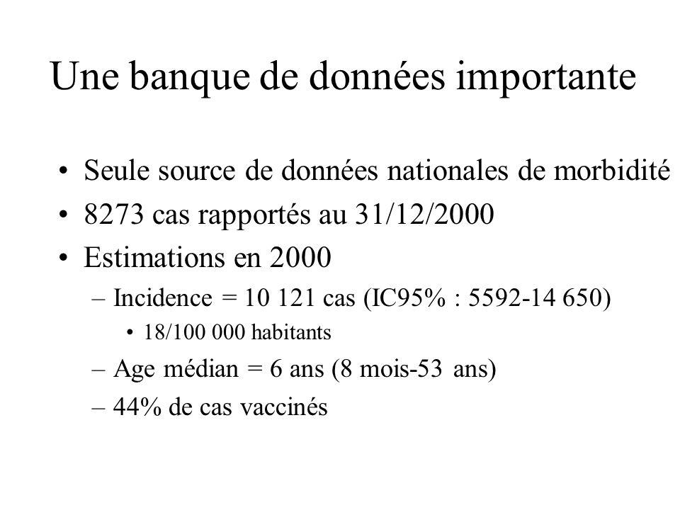 Une banque de données importante Seule source de données nationales de morbidité 8273 cas rapportés au 31/12/2000 Estimations en 2000 –Incidence = 10