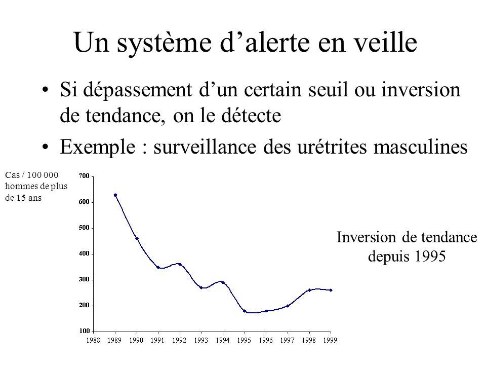 Un système dalerte en veille Si dépassement dun certain seuil ou inversion de tendance, on le détecte Exemple : surveillance des urétrites masculines