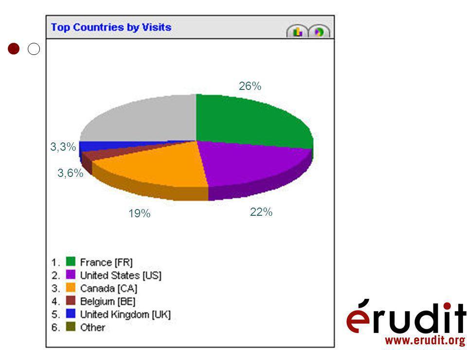 Statistiques Moyenne de 150 000 visites / mois 400 000 documents / mois 55% en accès direct Outils de recherche généraux (Google sociologie ou crimino