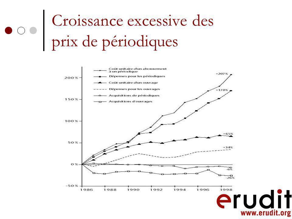 Croissance excessive des prix de périodiques
