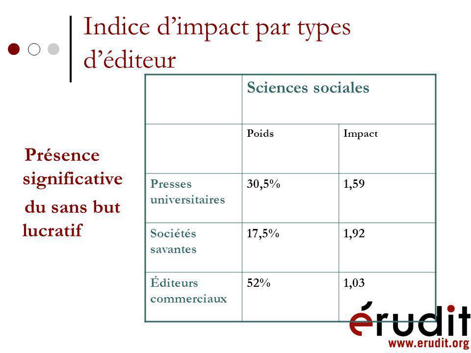 Coup dœil sur la situation des top 25 Les 25 revues qui ont le meilleur indice dimpact en 2003 (ISI) 10 disciplines en sciences sociales : anthropolog