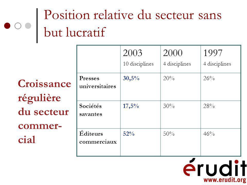 Indice dimpact par types déditeur Présence significative du sans but lucratif Sciences sociales PoidsImpact Presses universitaires 30,5%1,59 Sociétés