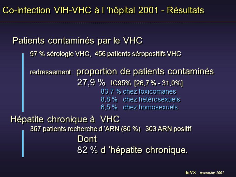 97 % sérologie VHC, 456 patients séropositifs VHC redressement : proportion de patients contaminés 27,9 % IC95% [26,7 % - 31,0%] 83,7 % chez toxicomanes 8,8 % chez hétérosexuels 6,5 % chez homosexuels 367 patients recherche d ARN (80 %) 303 ARN positif Dont 82 % d hépatite chronique.