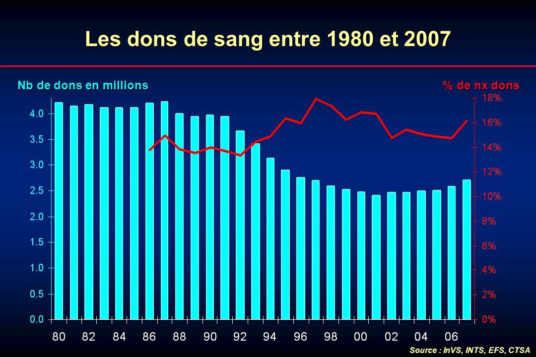 Lesdonsde sang entre 1980 et 2007 Les dons de sang entre 1980 et 2007 Nb de dons en millions % de nx dons Source : InVS, INTS, EFS, CTSA