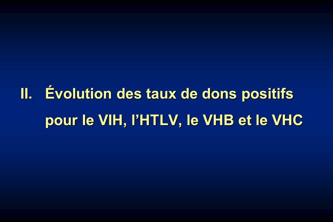 II. Évolution des taux de dons positifs pour le VIH, lHTLV, le VHB et le VHC