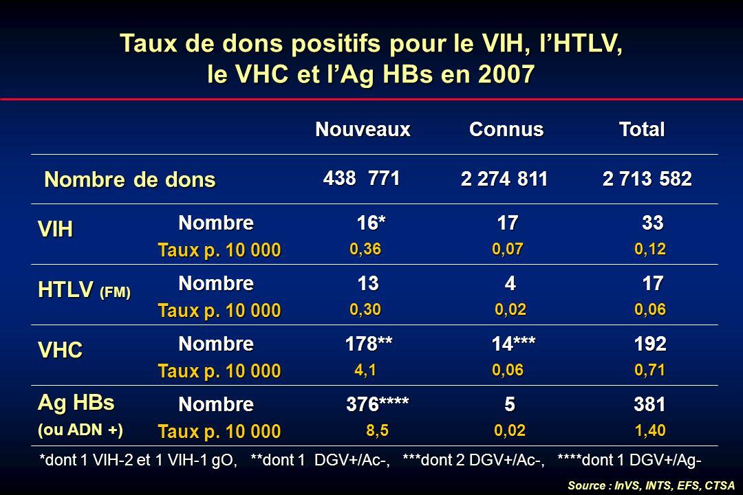 Taux de dons positifs pour le VIH, lHTLV, le VHC et lAg HBs en 2007 Nouveaux Connus ConnusTotal Nombre de dons VIH Nombre Taux p. 10 000 170,07 33 330