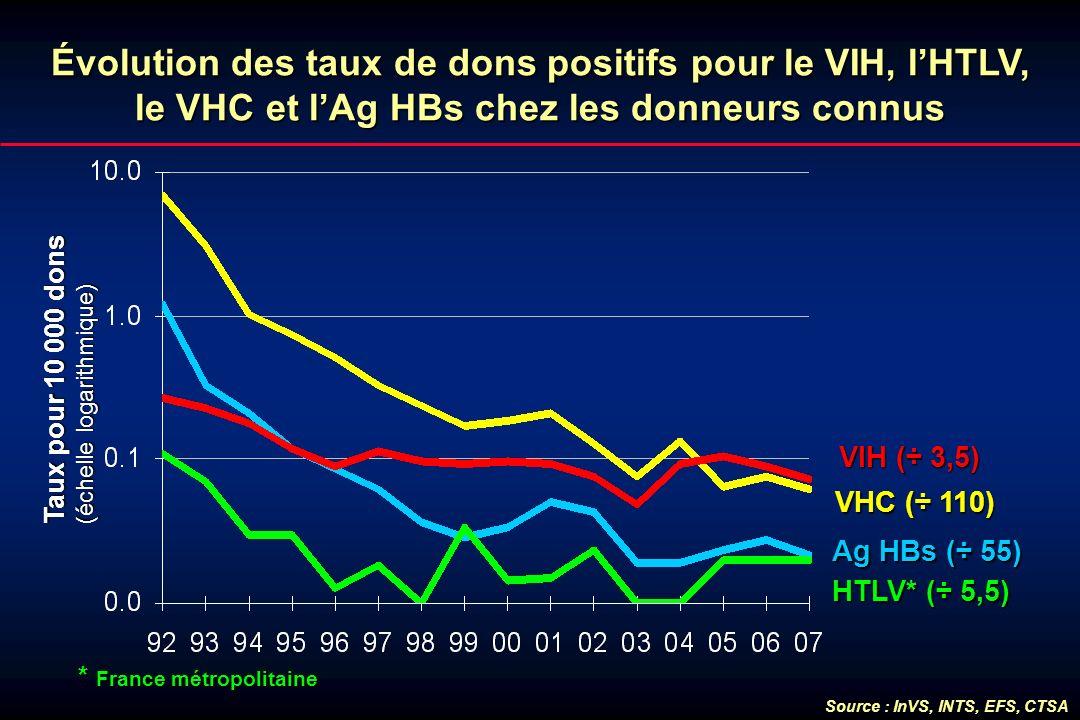 Évolution des taux de dons positifs pour le VIH, lHTLV, le VHC et lAg HBs chez les donneurs connus VHC (÷ 110) HTLV* (÷ 5,5) VIH (÷ 3,5) Ag HBs (÷ 55)