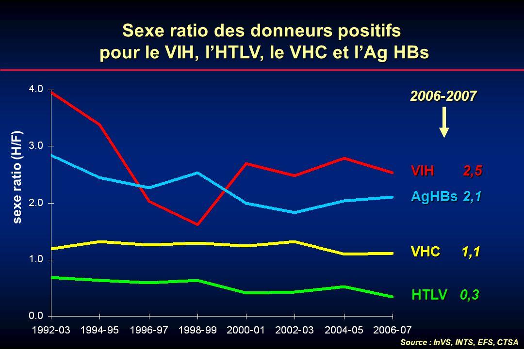 Sexe ratio des donneurs positifs pour le VIH, lHTLV, le VHC et lAg HBs sexe ratio (H/F) VHC 1,1 HTLV 0,3 VIH 2,5 AgHBs 2,1 2006-2007 Source : InVS, IN