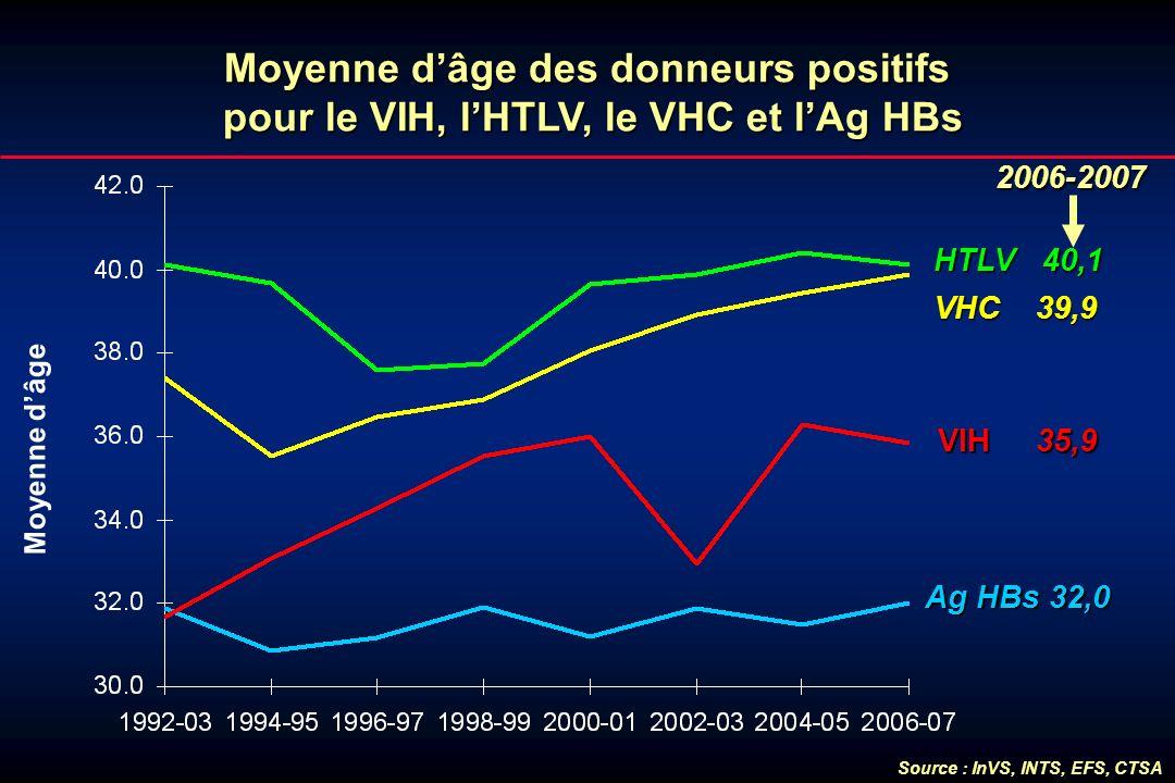 Moyenne dâge des donneurs positifs pour le VIH, lHTLV, le VHC et lAg HBs Moyenne dâge VHC 39,9 HTLV 40,1 VIH 35,9 Ag HBs 32,0 2006-2007 2006-2007 Sour