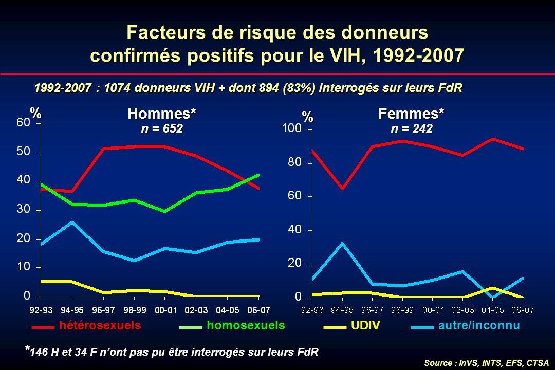 Facteurs de risque des donneurs confirmés positifs pour le VIH, 1992-2007 1992-2007 : 1074 donneurs VIH + dont 894 (83%) interrogés sur leurs FdR % Ho