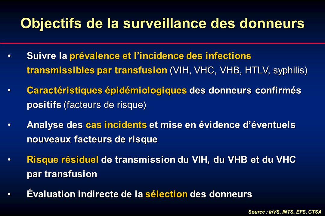Objectifs de la surveillance des donneurs Suivre la prévalence et lincidence des infections transmissibles par transfusion (VIH, VHC, VHB, HTLV, syphi