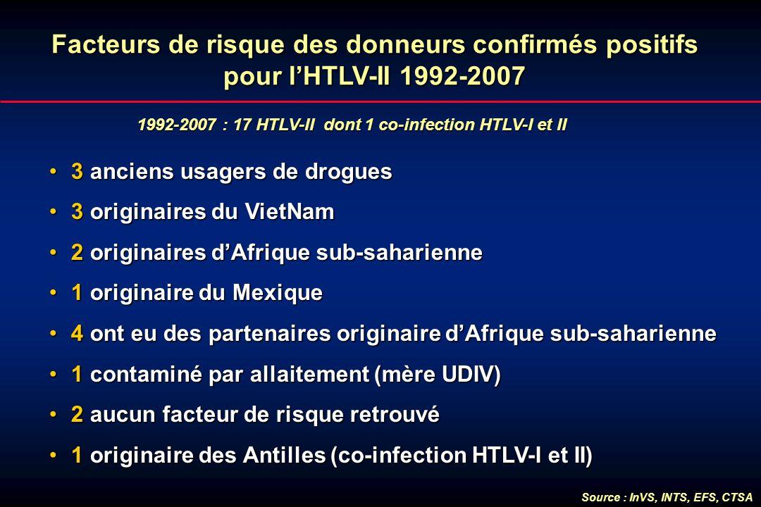 1992-2007 : 17 HTLV-II dont 1 co-infection HTLV-I et II Facteurs de risque des donneurs confirmés positifs pour lHTLV-II 1992-2007 3 anciens usagers d