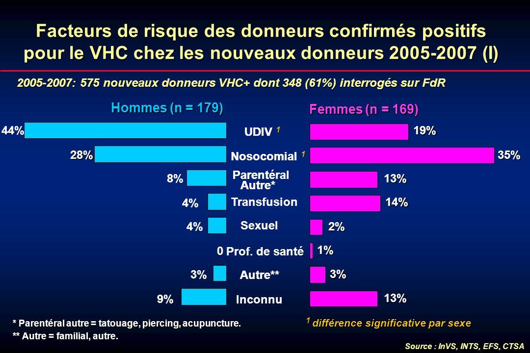 Facteurs de risque des donneurs confirmés positifs pour le VHC chez les nouveaux donneurs 2005-2007 (I) 2005-2007: 575 nouveaux donneurs VHC+ dont 348