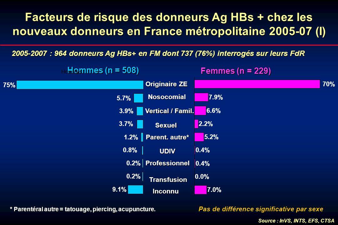 Facteurs de risque des donneurs Ag HBs + chez les nouveaux donneurs en France métropolitaine 2005-07 (I) 2005-2007 : 964 donneurs Ag HBs+ en FM dont 7