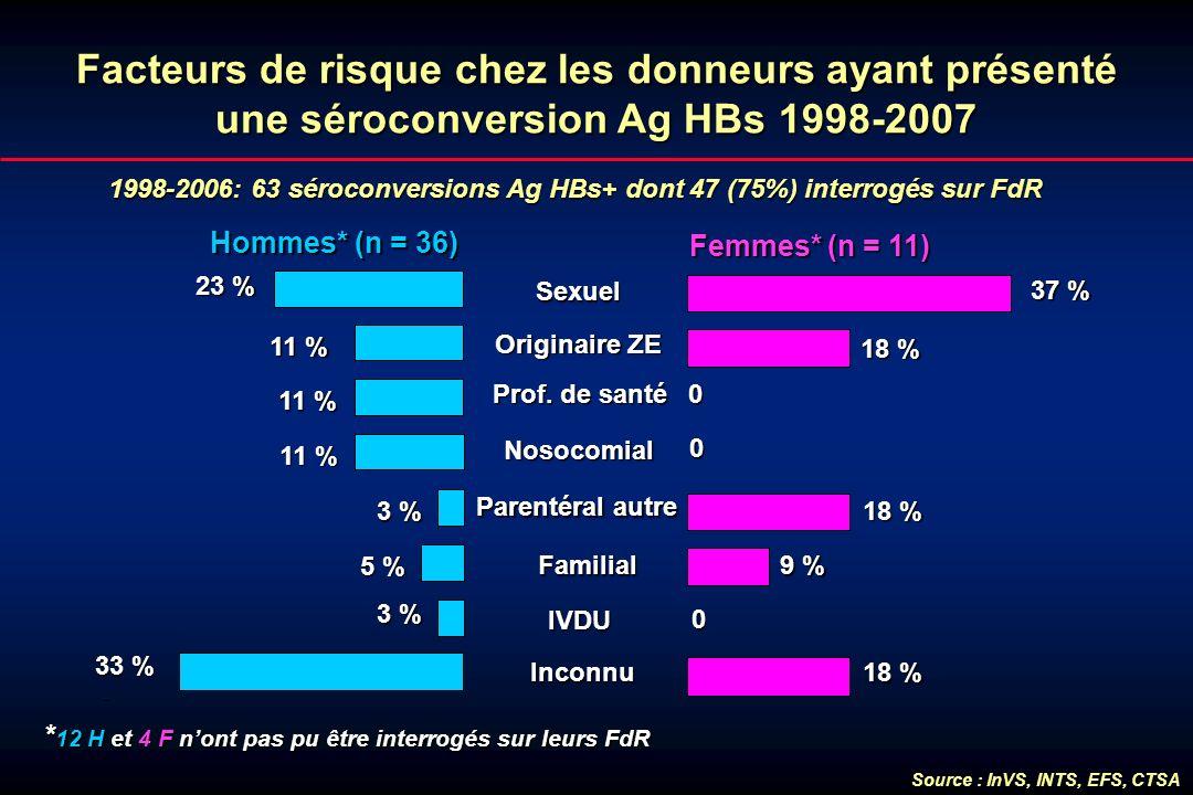 1998-2006: 63 séroconversions Ag HBs+ dont 47 (75%) interrogés sur FdR Hommes* (n = 36) Femmes*(n = 11) Femmes* (n = 11) Facteurs de risque chez les d