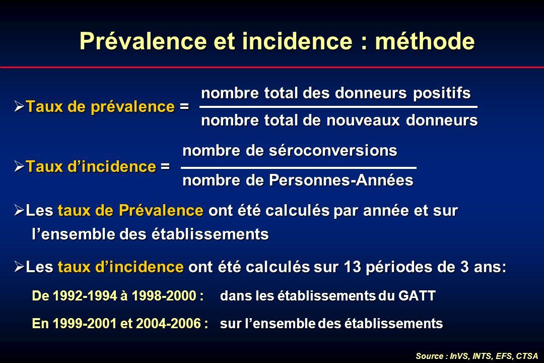 Prévalence et incidence : méthode Prévalence et incidence : méthode nombre total des donneurs positifs nombre total des donneurs positifs Taux de prév