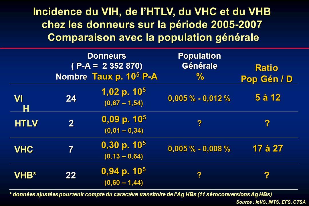 Incidence du VIH, de lHTLV, du VHC et du VHB chez les donneurs sur la période 2005-2007 Comparaison avec la population générale Donneurs ( P-A = 2 352