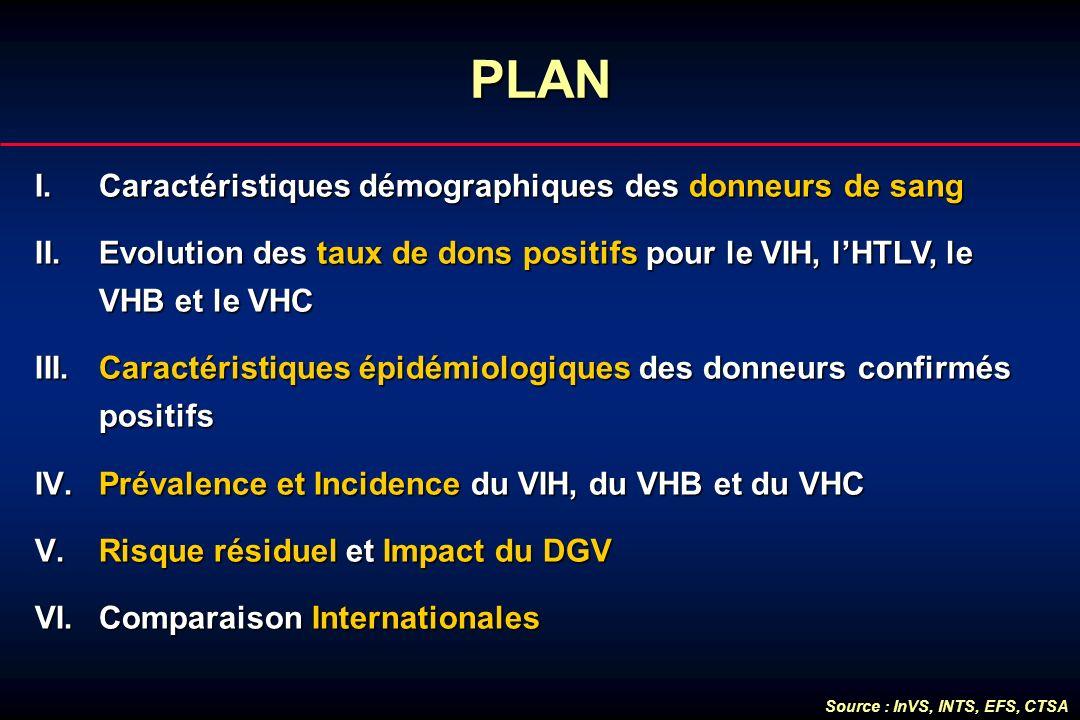 PLAN I.Caractéristiques démographiques des donneurs de sang II.Evolution des taux de dons positifs pour le VIH, lHTLV, le VHB et le VHC III.Caractéris