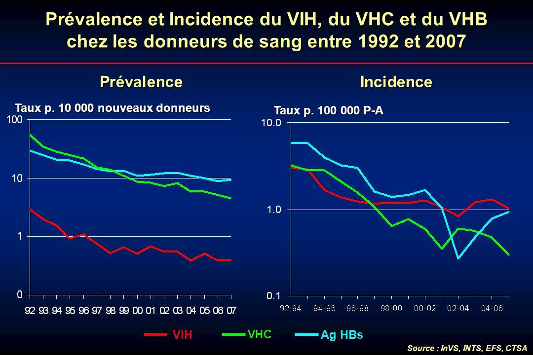 Prévalence et Incidence du VIH, du VHC et du VHB chez les donneurs de sang entre 1992 et 2007 Taux p. 10 000 nouveaux donneurs Taux p. 10 000 nouveaux