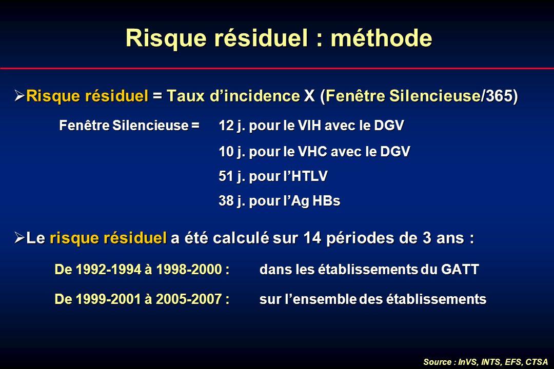 Risque résiduel : méthode Risque résiduel = Taux dincidence X (Fenêtre Silencieuse/365) Risque résiduel = Taux dincidence X (Fenêtre Silencieuse/365)