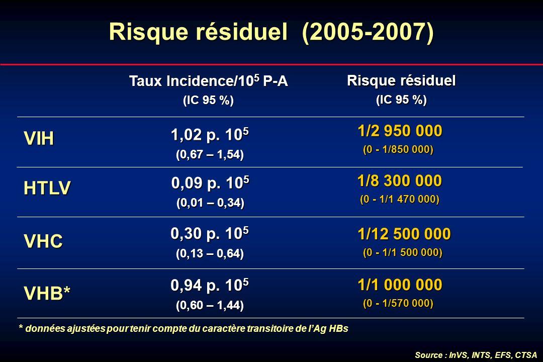 Risque résiduel (2005-2007) Source : InVS, INTS, EFS, CTSA VIH 1/2 950 000 1/2 950 000 (0 - 1/850 000) (0 - 1/850 000) VHB* VHC Taux Incidence/10 5 P-
