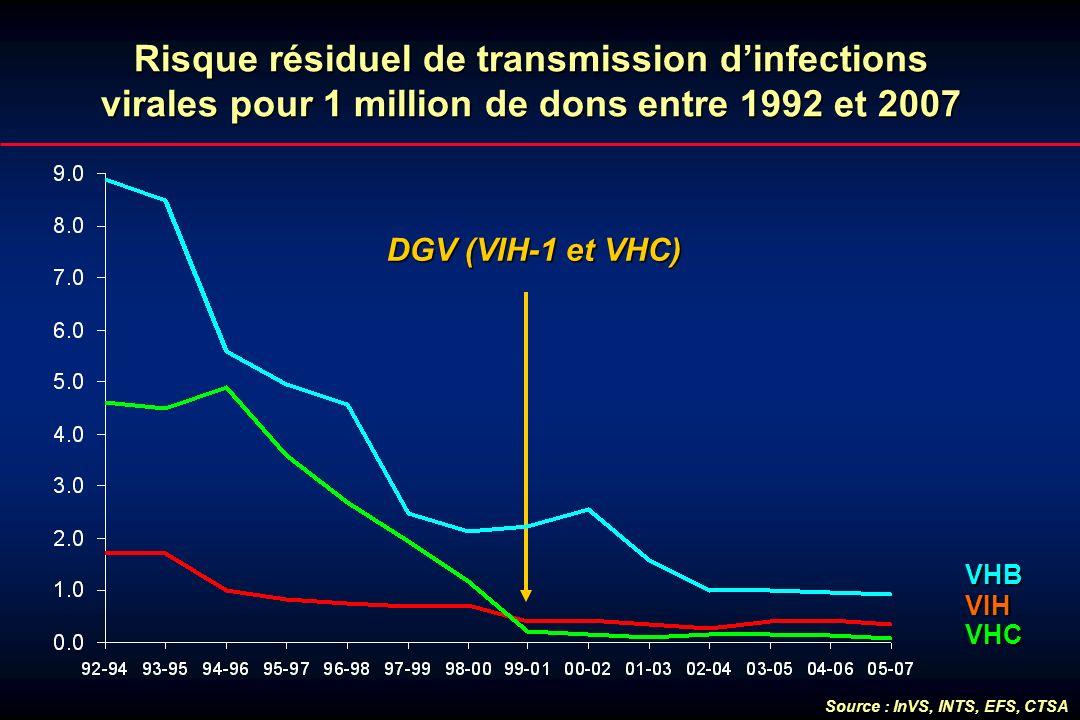 Risque résiduel de transmission dinfections virales pour 1 million de dons entre 1992 et 2007 VHC VHB VIH Source : InVS, INTS, EFS, CTSA DGV (VIH-1 et