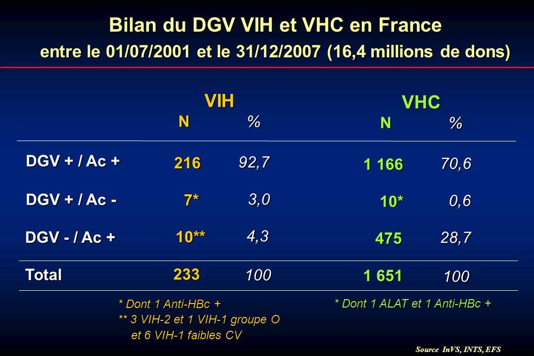 Source InVS, INTS, EFS * Dont 1 Anti-HBc + ** 3 VIH-2 et 1 VIH-1 groupe O et 6 VIH-1 faibles CV et 6 VIH-1 faibles CV Bilan du DGV VIH et VHC en Franc