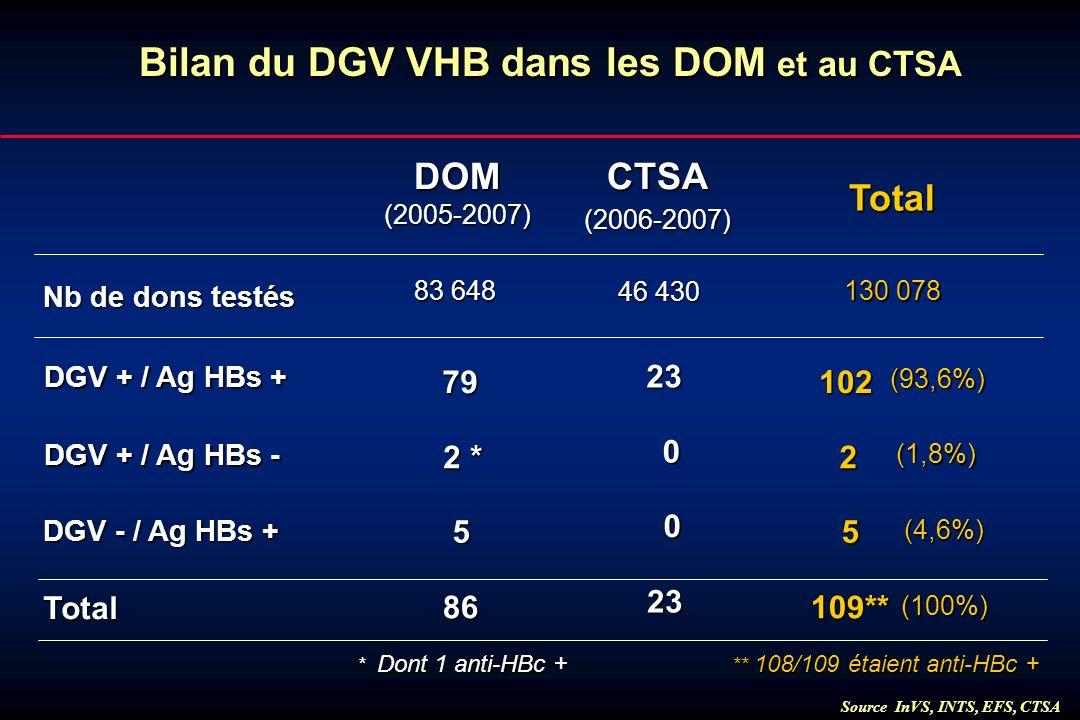 Source InVS, INTS, EFS, CTSA 83 648 Bilan du DGV VHB dans les DOM et au CTSA 2 * 5 DGV + / Ag HBs + 79 DGV + / Ag HBs - DOM(2005-2007) 86 Total DGV -