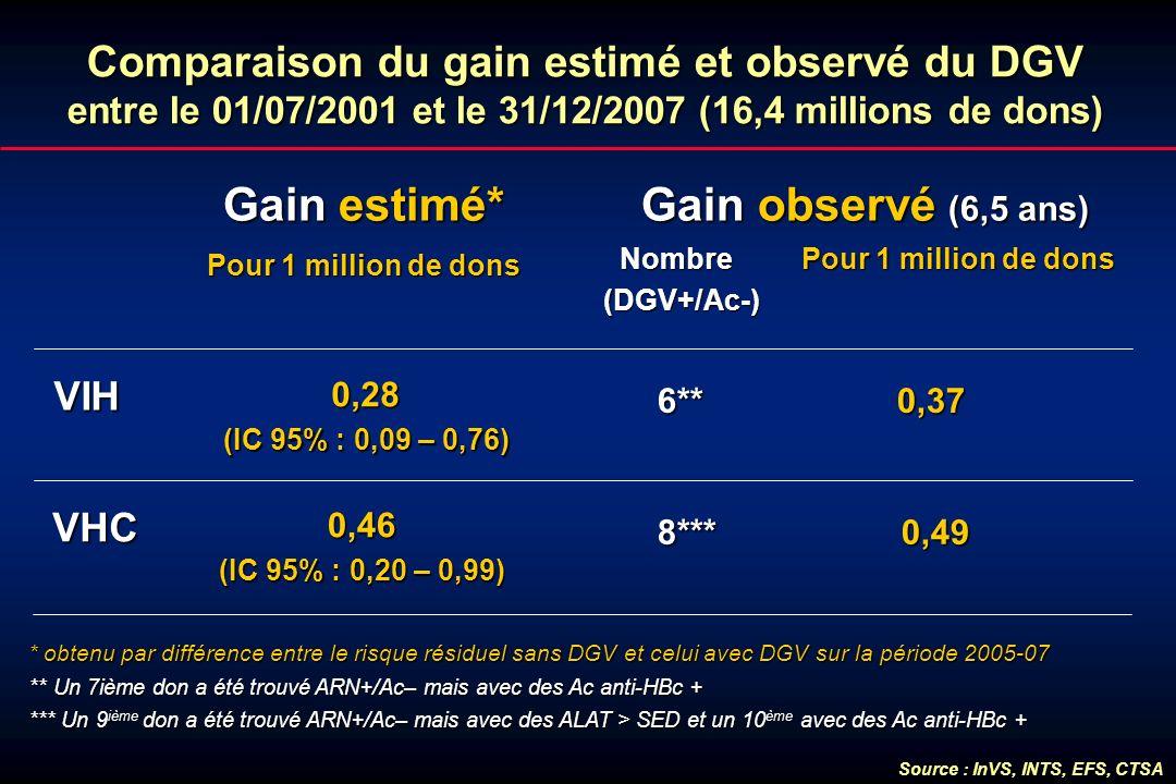 Comparaison du gain estimé et observé du DGV entre le 01/07/2001 et le 31/12/2007 (16,4 millions de dons) Gain estimé* Pour 1 million de dons VIH VHC