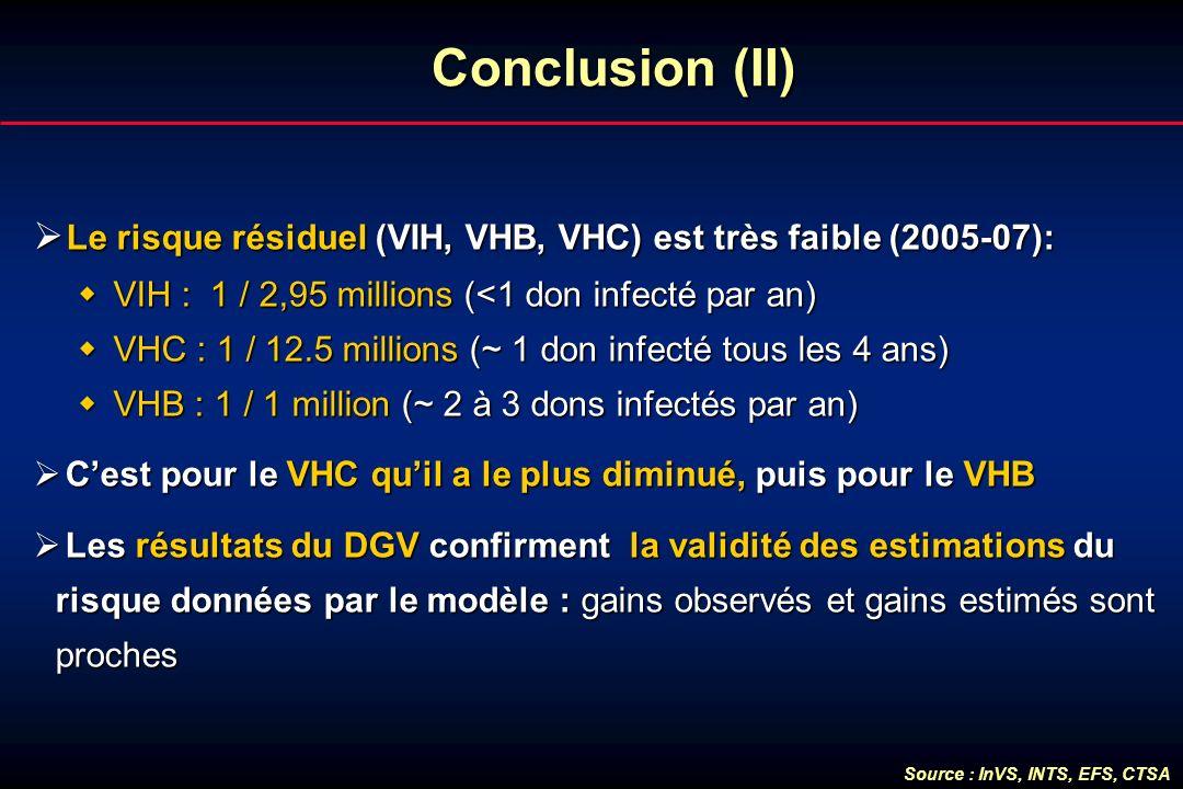 Conclusion (II) Le risque résiduel (VIH, VHB, VHC) est très faible (2005-07): Le risque résiduel (VIH, VHB, VHC) est très faible (2005-07): VIH : 1 /