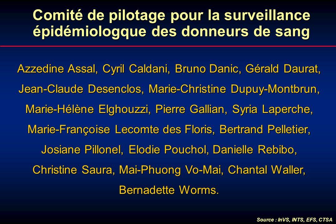 Comité de pilotage pour la surveillance épidémiologque des donneurs de sang Azzedine Assal, Cyril Caldani, Bruno Danic, Gérald Daurat, Jean-Claude Des