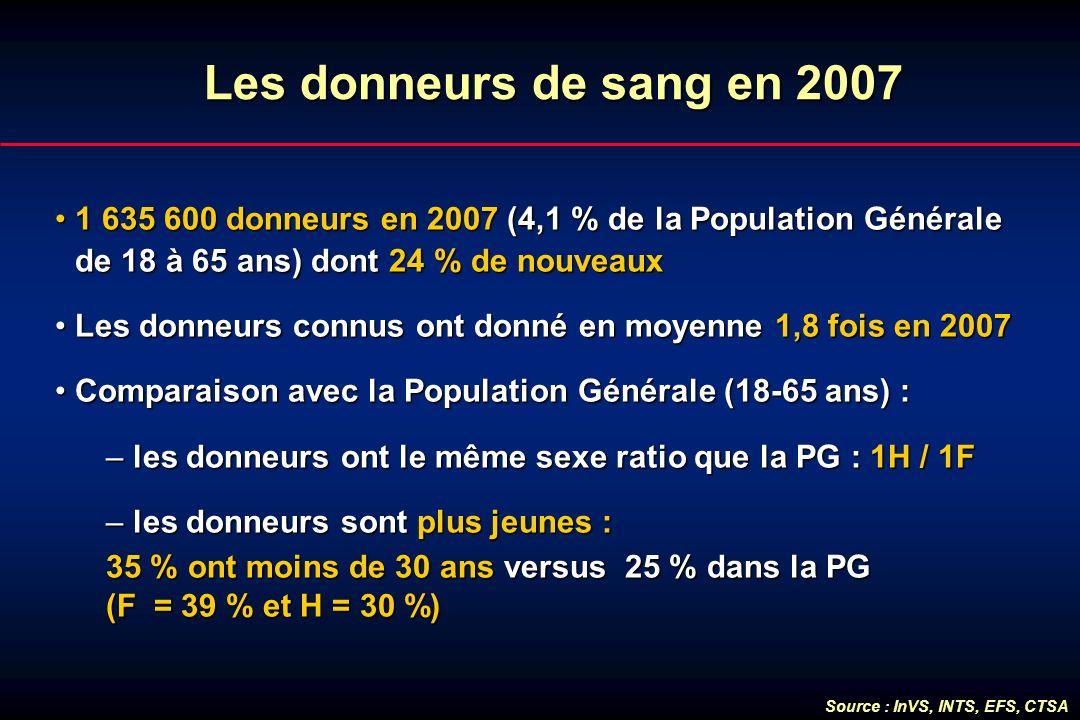 Lesdonneursde sang en 2007 Les donneurs de sang en 2007 1 635 600 donneurs en 2007 (4,1 % de la Population Générale de 18 à 65 ans) dont 24 % de nouve