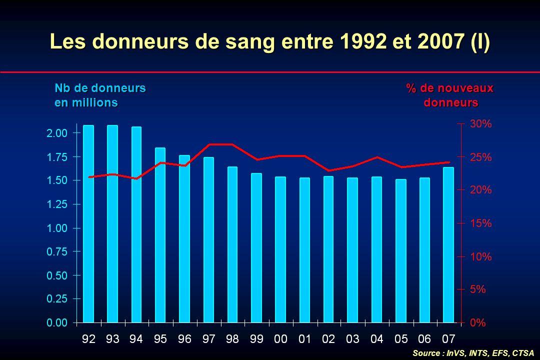 Lesdonneursde sang entre 1992 et 2007 (I) Les donneurs de sang entre 1992 et 2007 (I) Nb de donneurs en millions % de nouveaux donneurs Source : InVS,