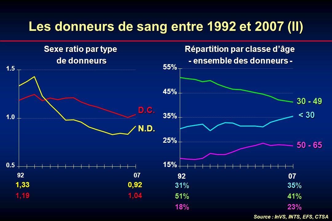Lesdonneursde sang entre 1992 et 2007 (II) Les donneurs de sang entre 1992 et 2007 (II) Sexe ratio par type de donneurs 1,33 0,92 1,33 0,92 1,19 1,04