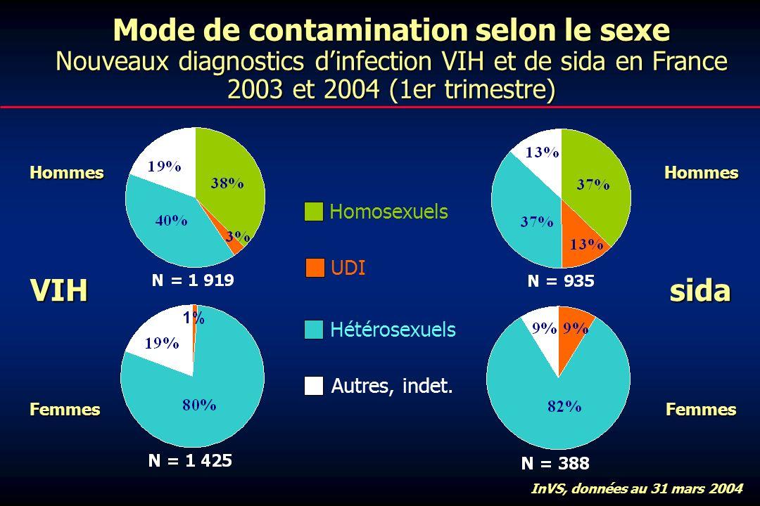 Mode de contamination selon le sexe Nouveaux diagnostics dinfection VIH et de sida en France 2003 et 2004 (1er trimestre) VIHsida Homosexuels UDI Hétérosexuels Autres, indet.Hommes Femmes Hommes Femmes InVS, données au 31 mars 2004