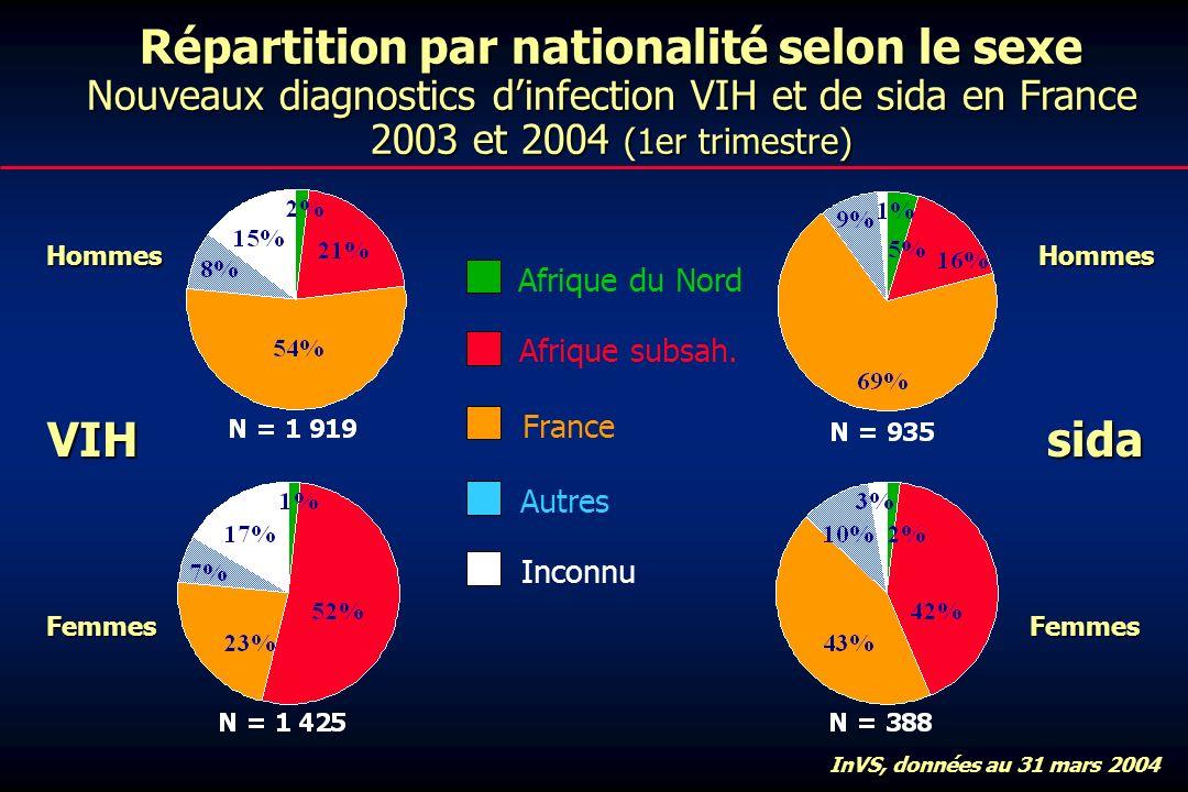 Répartition par nationalité selon le sexe Nouveaux diagnostics dinfection VIH et de sida en France 2003 et 2004 (1er trimestre) VIHsida Hommes Femmes Hommes Femmes Afrique du Nord Afrique subsah.