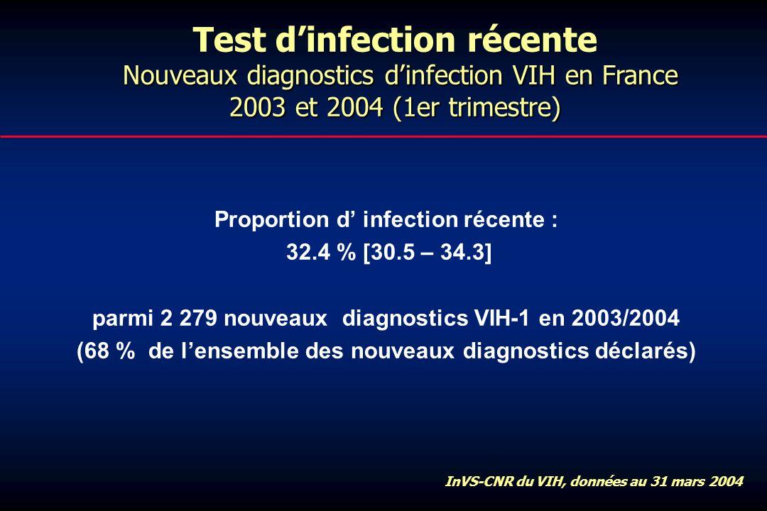 Proportion d infection récente : 32.4 % [30.5 – 34.3] parmi 2 279 nouveaux diagnostics VIH-1 en 2003/2004 (68 % de lensemble des nouveaux diagnostics déclarés) Nouveaux diagnostics dinfection VIH en France 2003 et 2004 (1er trimestre) Test dinfection récente Nouveaux diagnostics dinfection VIH en France 2003 et 2004 (1er trimestre) InVS-CNR du VIH, données au 31 mars 2004