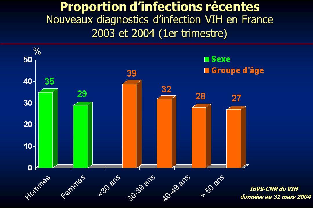 Nouveaux diagnostics dinfection VIH en France 2003 et 2004 (1er trimestre) Proportion dinfections récentes Nouveaux diagnostics dinfection VIH en France 2003 et 2004 (1er trimestre) % InVS-CNR du VIH InVS-CNR du VIH données au 31 mars 2004 données au 31 mars 2004